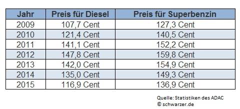 Infografik: Benzinpreise